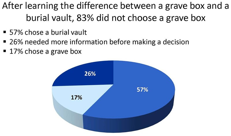 2013_Research-Consumer_Knowledge_of_Burial_Vaults_Page_4