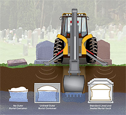 What is a Burial Vault | Wilbert Funeral Services